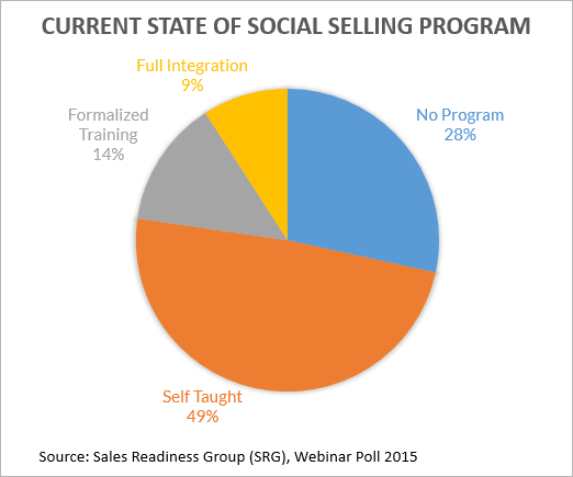 social-selling-program-current-state