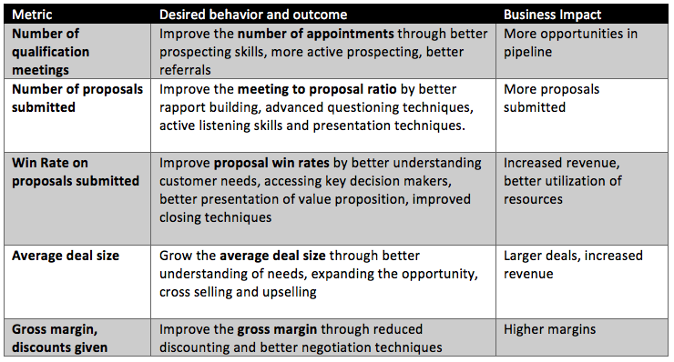 Table_of_metrics_outcomes_and_business_impact_of_changing_behaviors.png