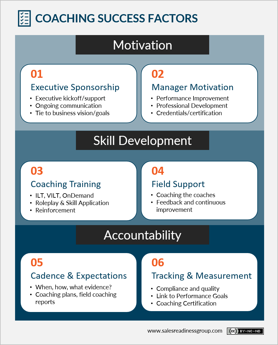 6 Success Factors of an Effective Sales Coaching Program