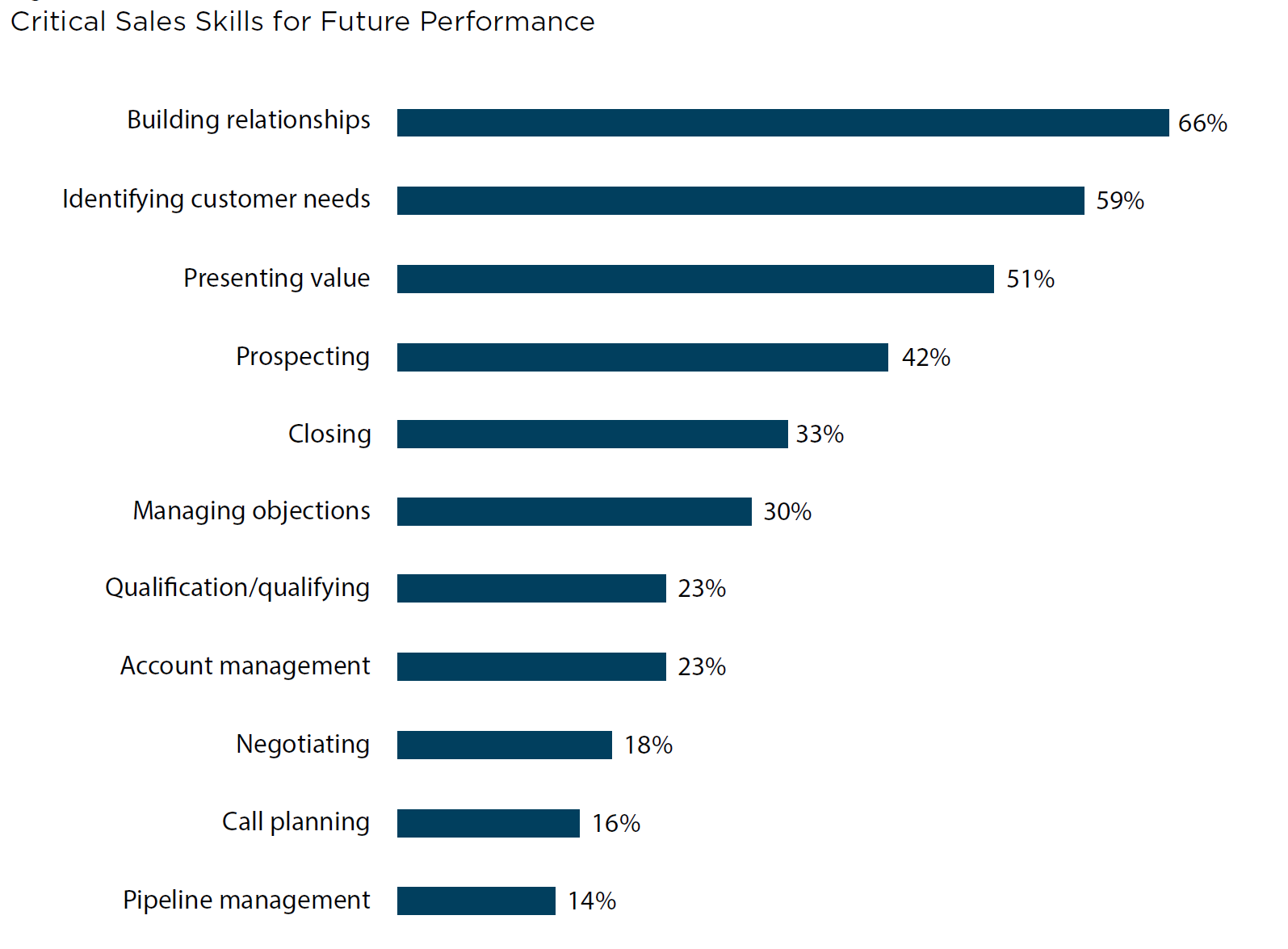 critical sales skills for future performance