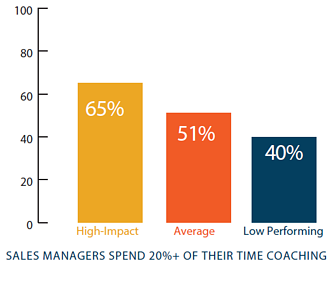 sales coaching time commitment v2