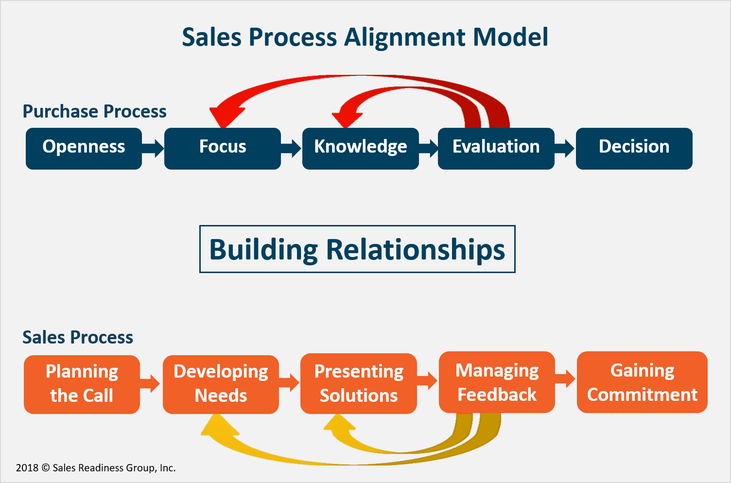 sales-process-alignment-model