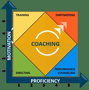 the development matrix