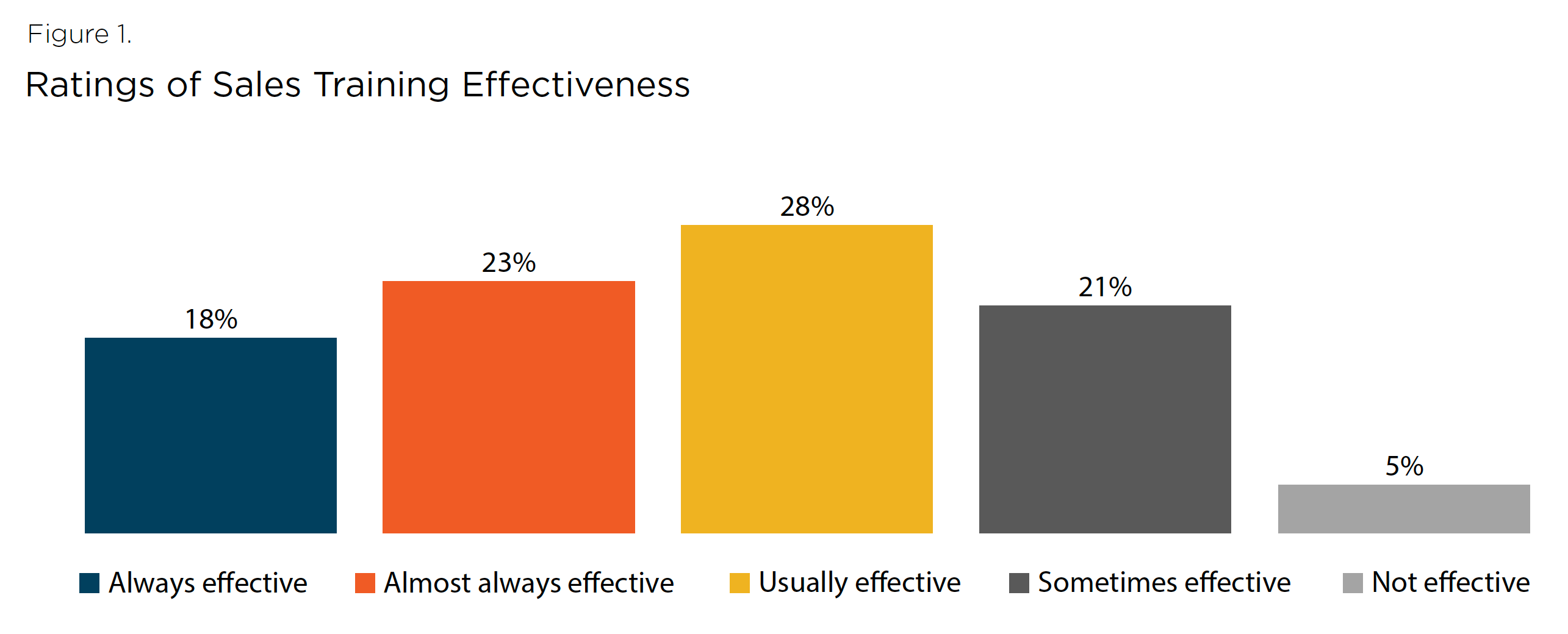 raitings-of-sales-training-effectiveness